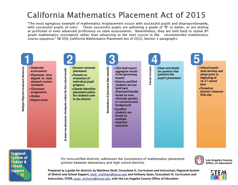 Ca. Math Placement Act of 2015 Guide