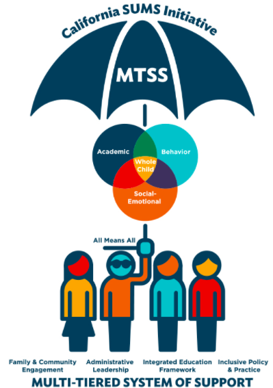 Support for CA SUMs Schools and MTSS Implementation